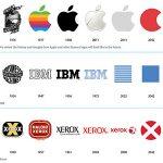 Quá trình tiến hóa của logo nổi tiếng